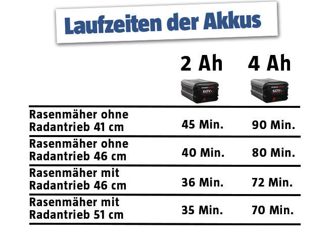 Powerworks 2Ah vs 4Ah