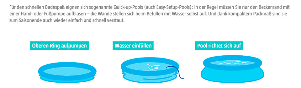 Aufstellen eines Quick-up-Pools